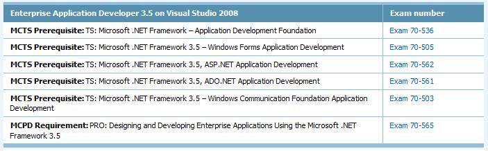 MCPD Enterprise Application Developer Exam List